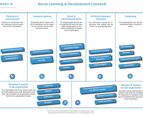 Learning & Development Canvas